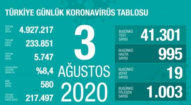3 Ağustos koronavirüs tablosu! Vaka, ölü sayısı