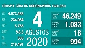 4 Ağustos koronavirüs tablosu! Vaka, ölü sayısı