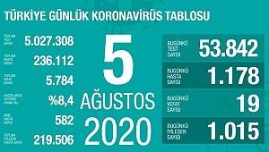 5 Ağustos koronavirüs tablosu! Vaka, ölü sayısı