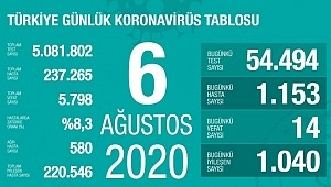 6 Ağustos koronavirüs tablosu! Vaka, ölü sayısı