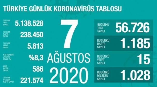 7 Ağustos koronavirüs tablosu! Vaka, ölü sayısı