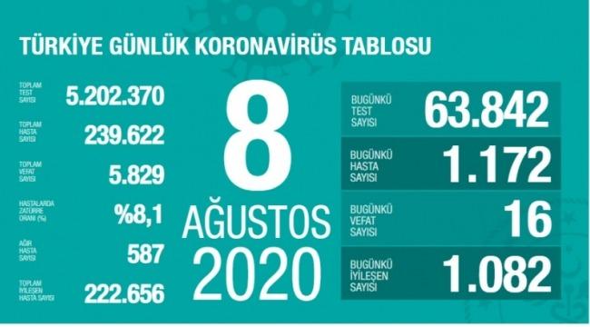 8 Ağustos koronavirüs tablosu! Vaka, ölü sayısı