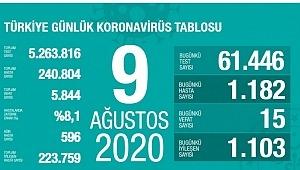 9 Ağustos koronavirüs tablosu! Vaka, ölü sayısı