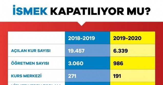 CHP.HDP.İP .İBB Başkanı İBB'nin İSMEK'leri usulsüz olarak kapattıyor